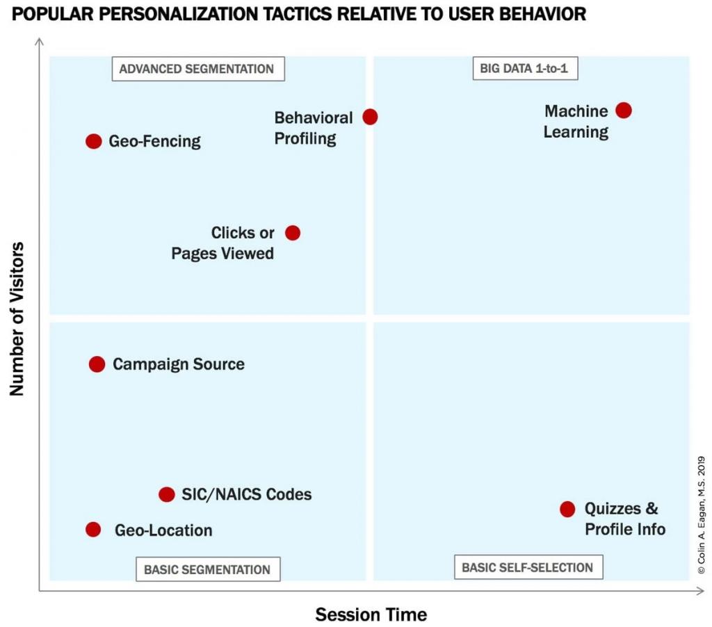 Popular personalization tactics 1024x902 1